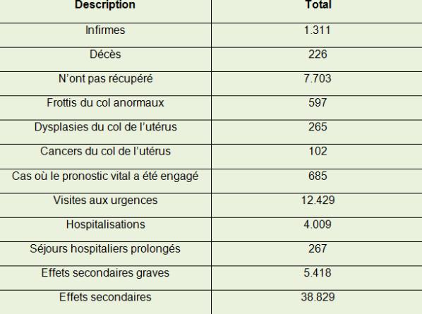 papillomavirus sur la langue vaccin papillomavirus homme effets secondaires