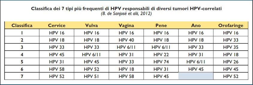 Căderea părului papilomavirus umana Papilloma ad alto rischio oncogeno