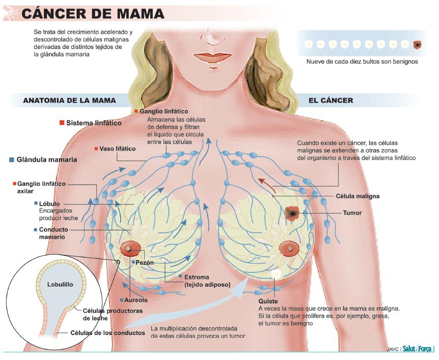 cancerul malign recidiveaza