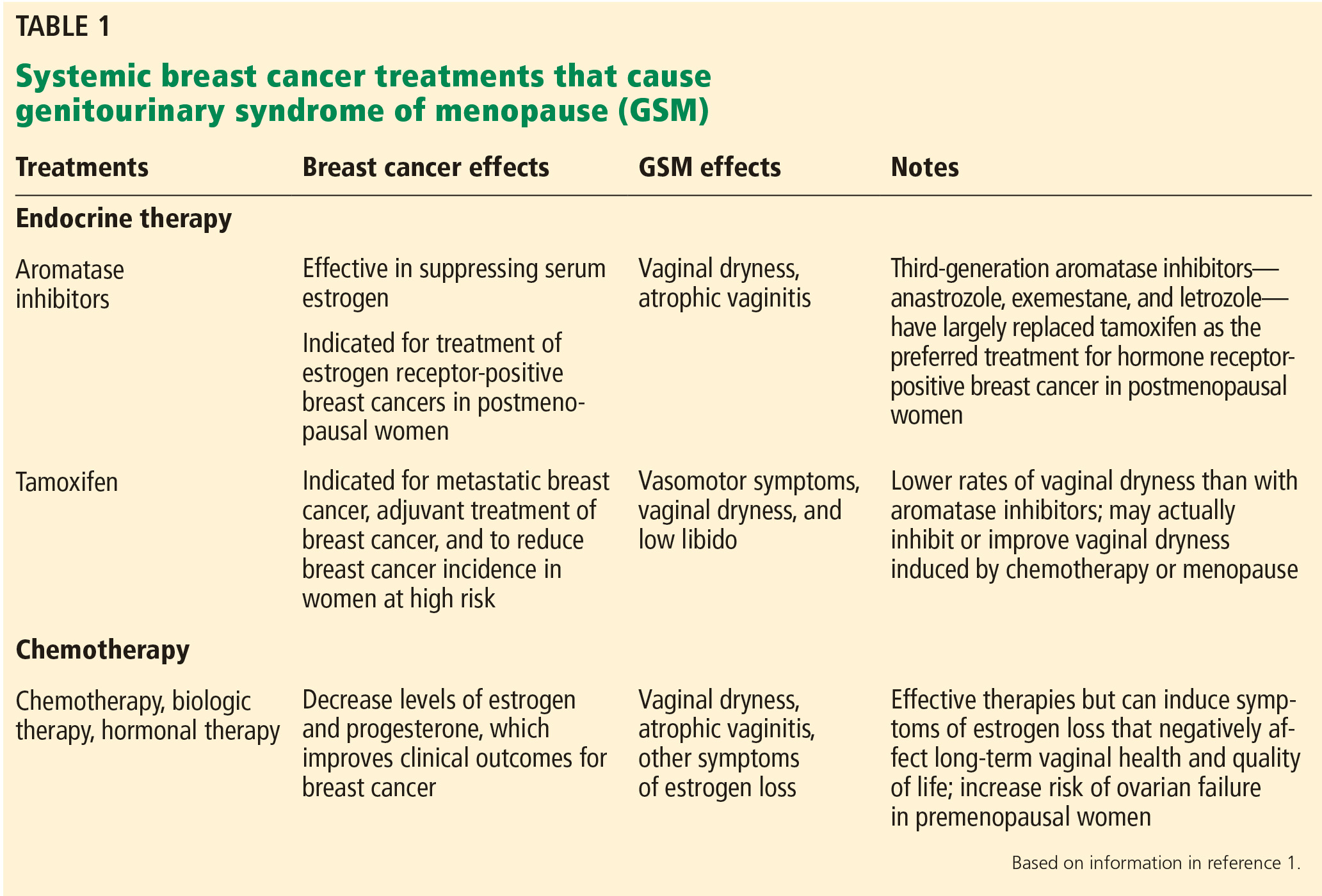 hormonal cancer risks