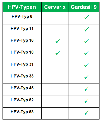 hpv impfung wirkung