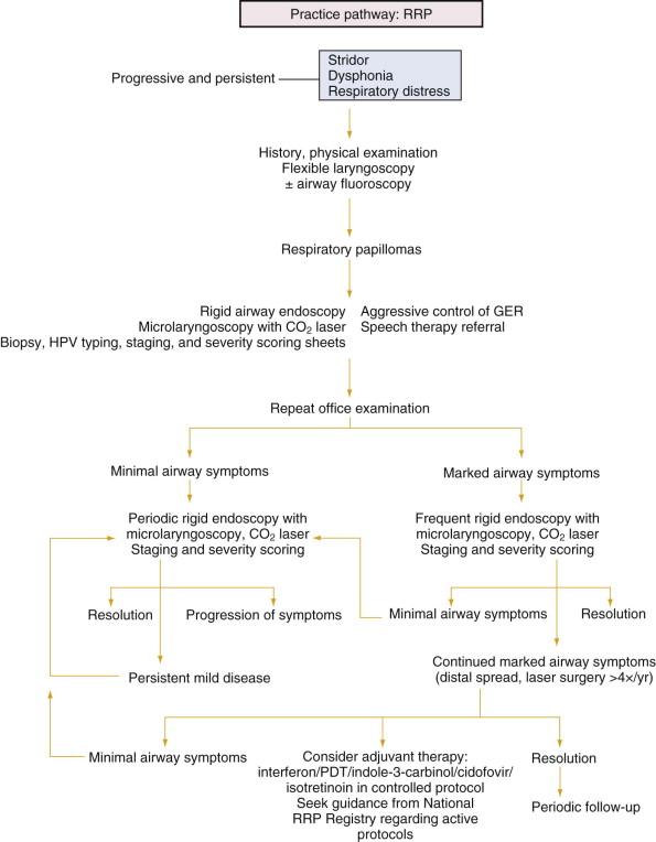 history of juvenile laryngeal papillomatosis