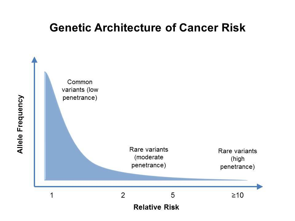 cancer and genetic links)
