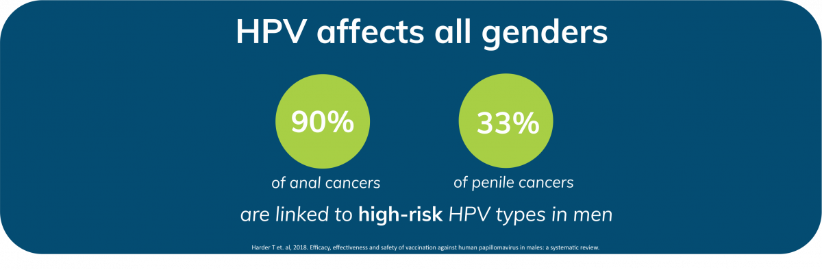hpv and cancer in males)