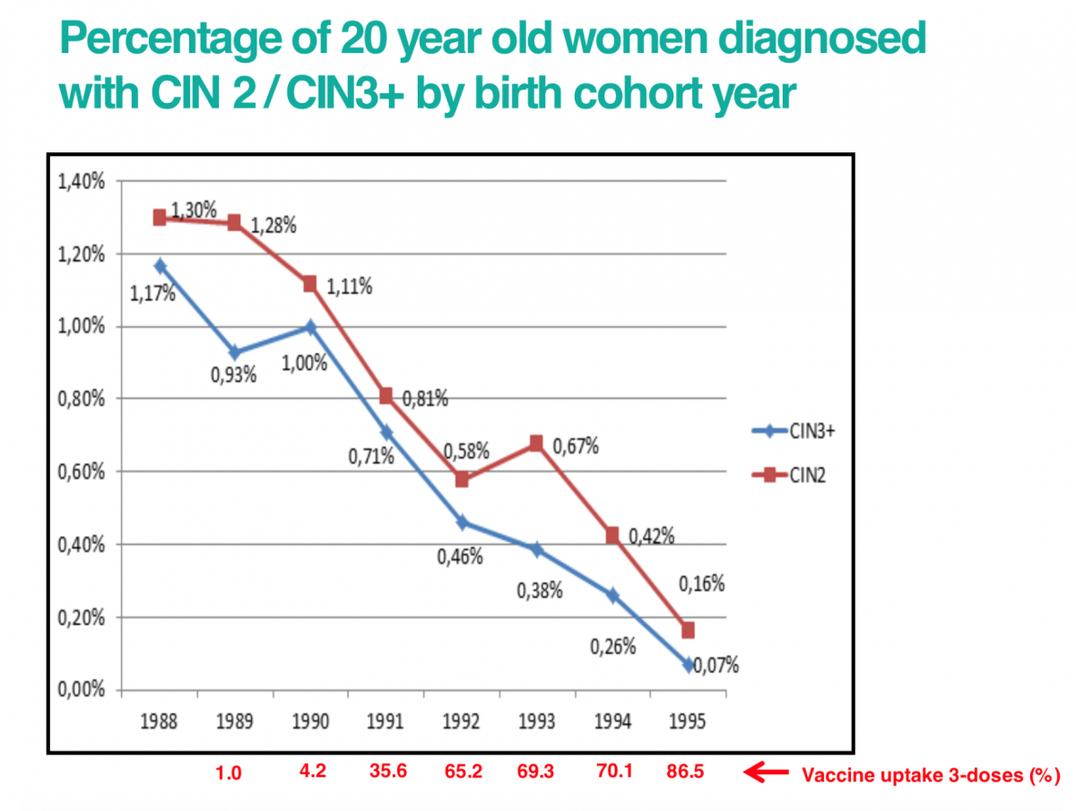 Hpv vaccine side effects female long term