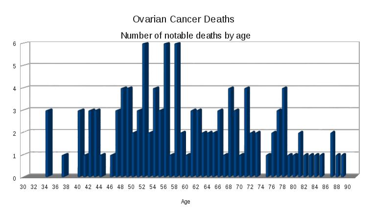 , cancer, - Traducere în română - exemple în engleză | Reverso Context