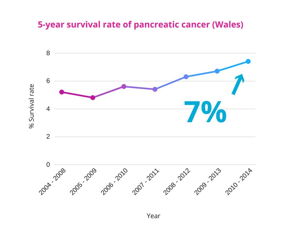 pancreatic cancer survival)