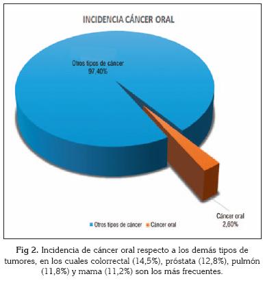cancer bucal mas comun