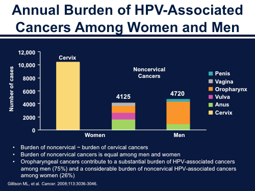 Hpv cancer burden, HPV physiopathology in HIV positive patients