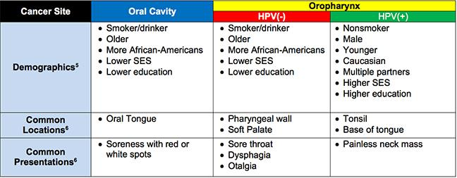 Hpv p16 throat cancer