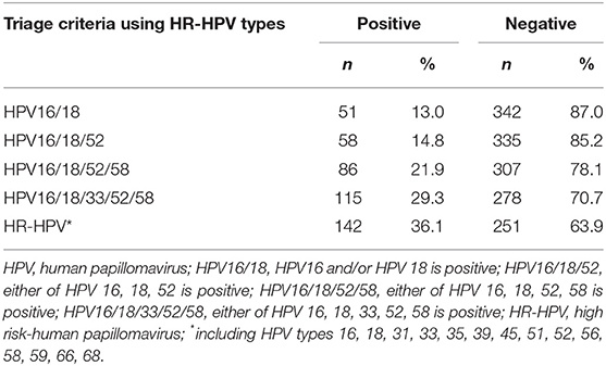 hpv high risk numbers)