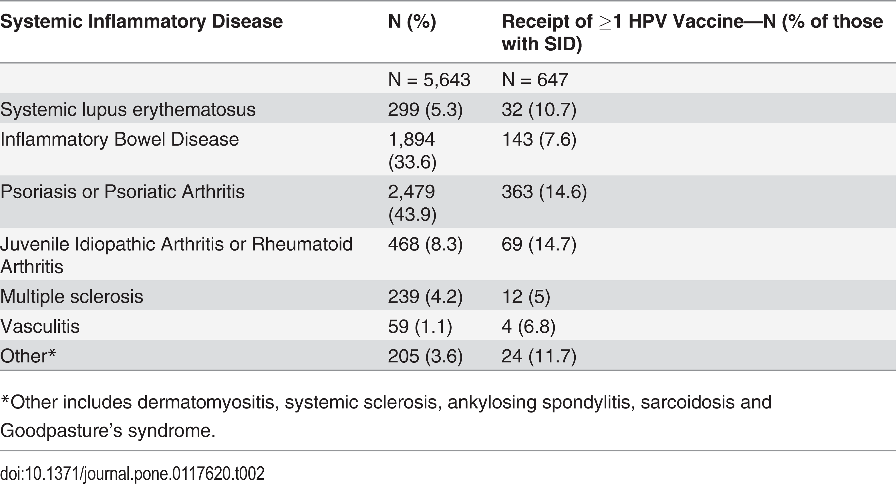 Icd 10 code for hpv (human papillomavirus) infection StandardeDeCodificare