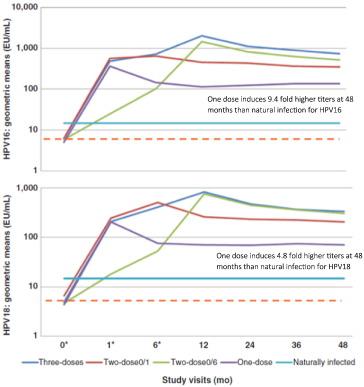 hpv gardasil effectiveness