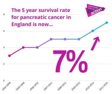 pancreatic cancer survival