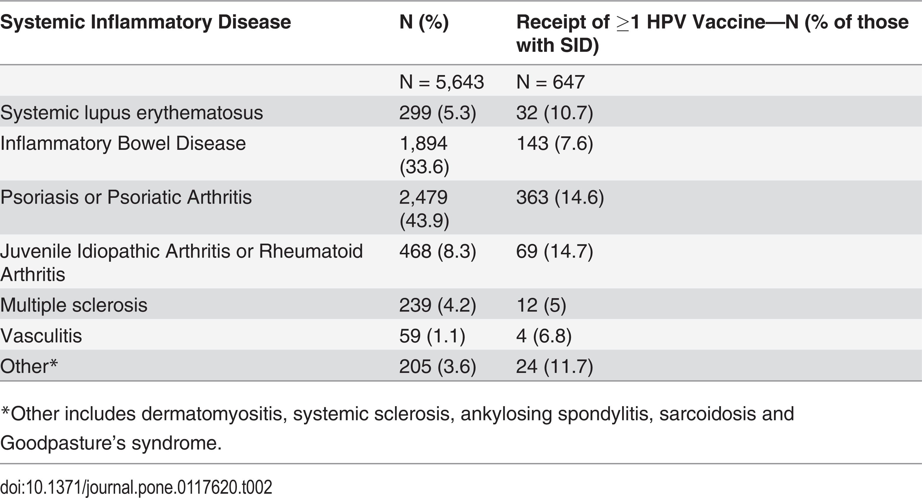 Human papillomavirus status icd 10 - Mult mai mult decât documente.
