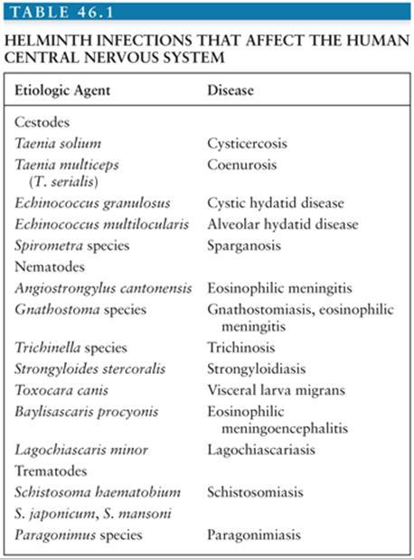 helminth infestation symptoms
