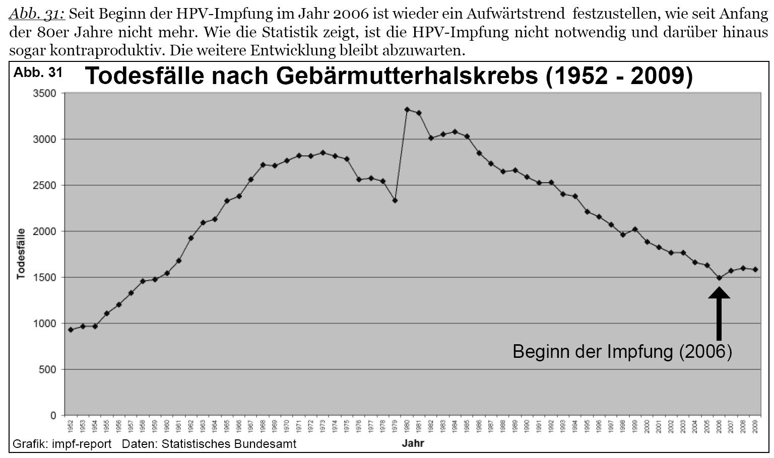 hpv impfung folgen