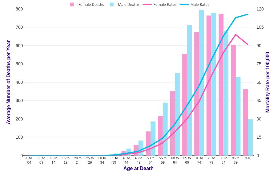 pancreatic cancer prevalence)