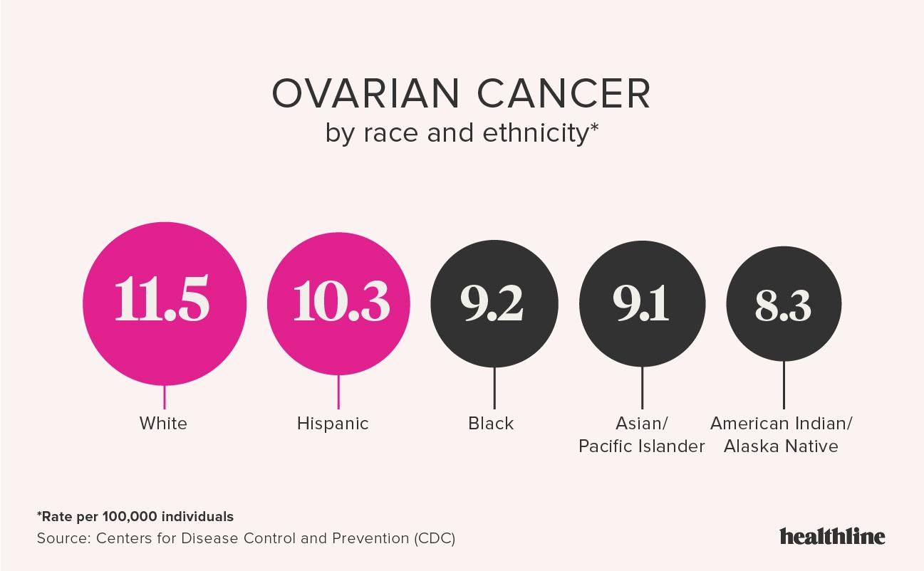 Poate salpingectomia bilaterală reduce riscul de cancer ovarian? Cancer ovarian survival rates