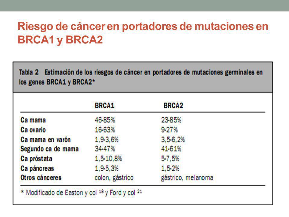 cancer de prostata brca
