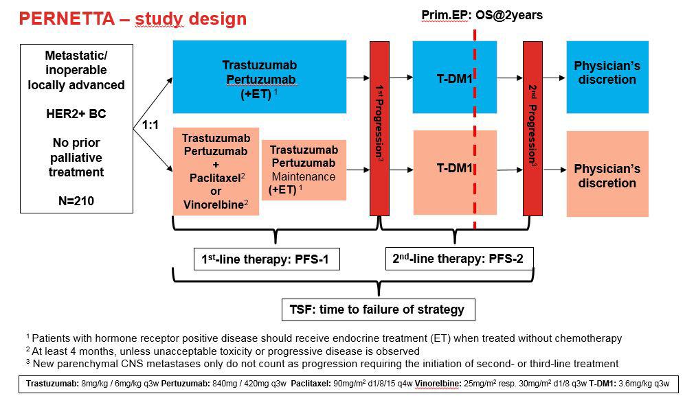 metastatic cancer no treatment)