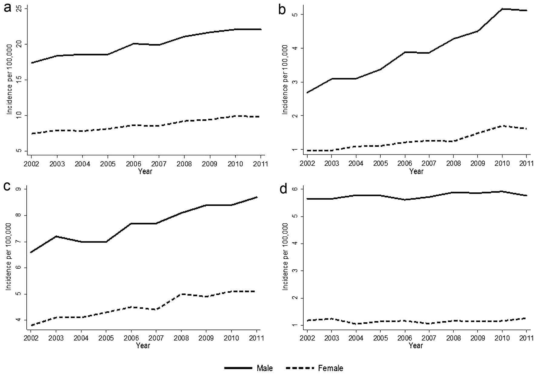 Survival rates for hpv head and neck cancer - divastudio.ro
