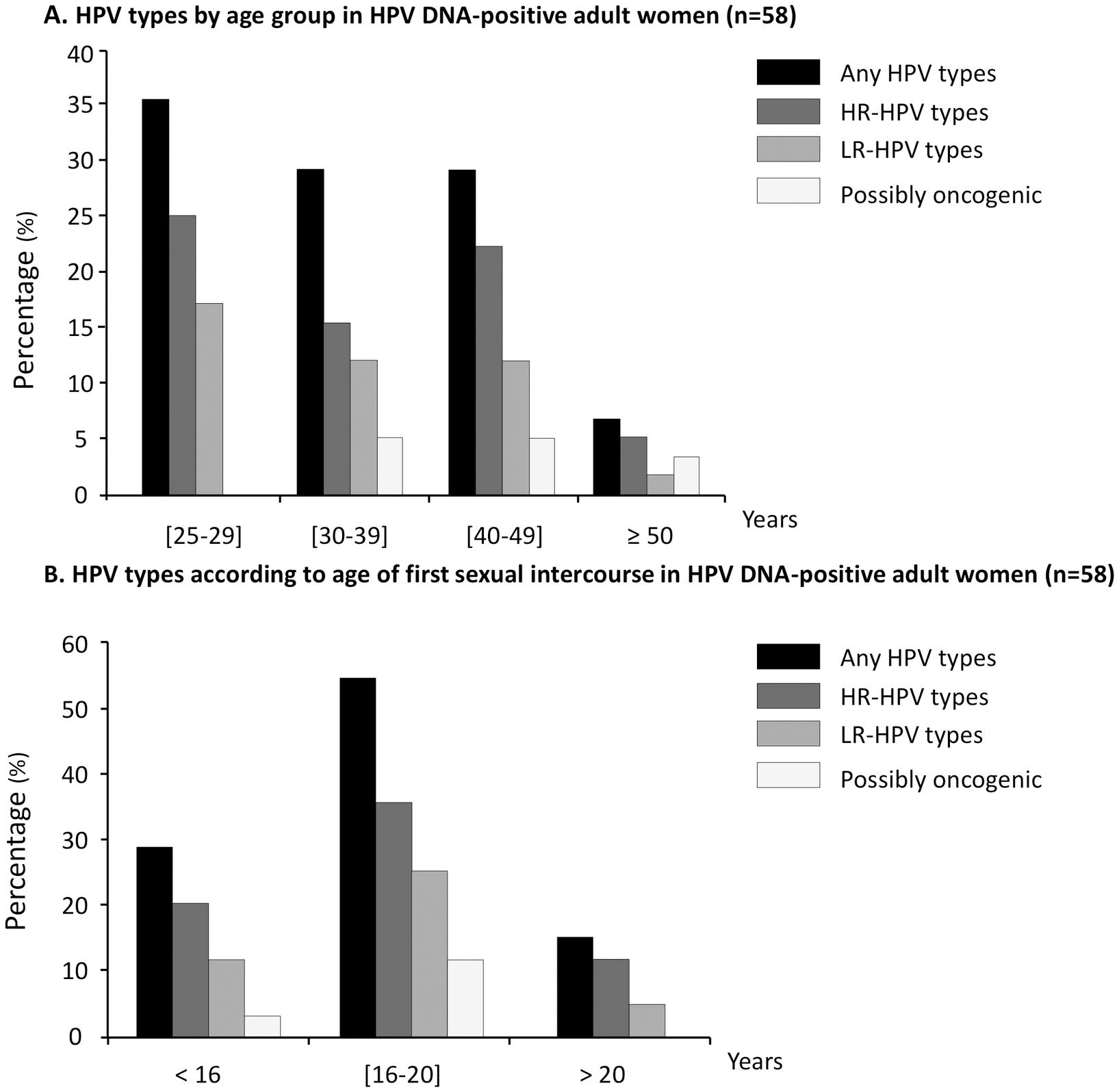human papillomavirus infection detected