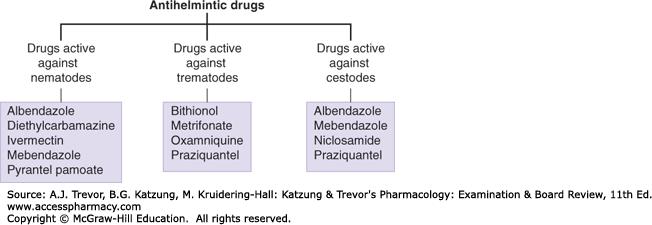list of anthelmintic drug