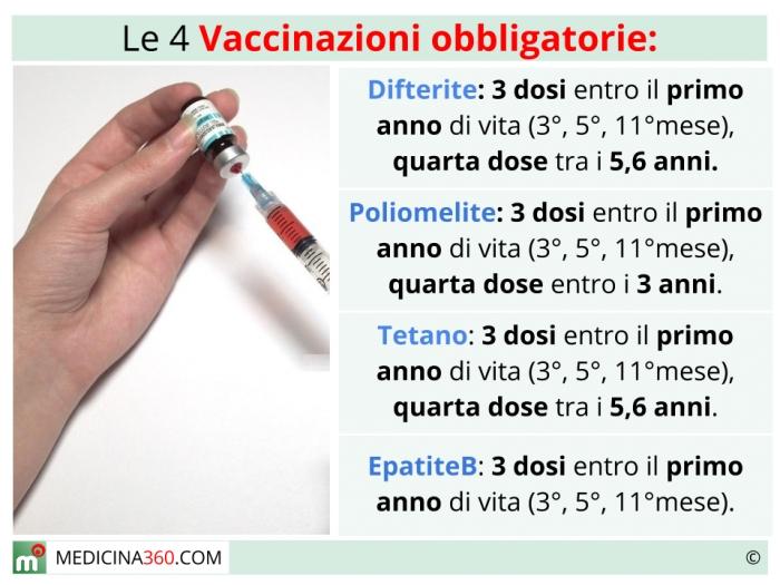 papilloma virus vaccino quante dosi