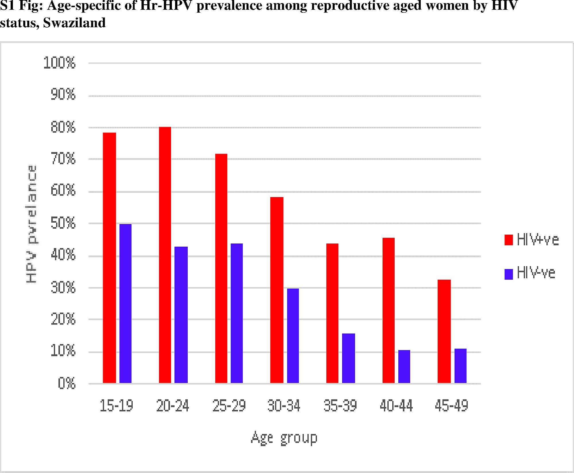 hpv high risk during pregnancy