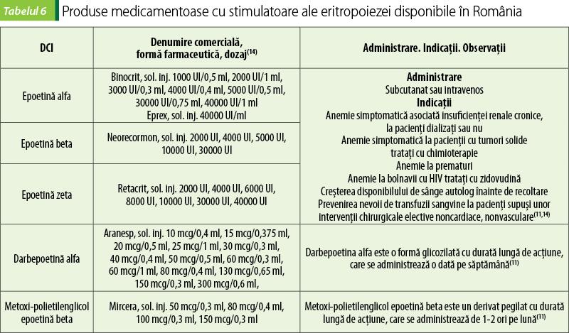 Anemia cu deficiență de fier