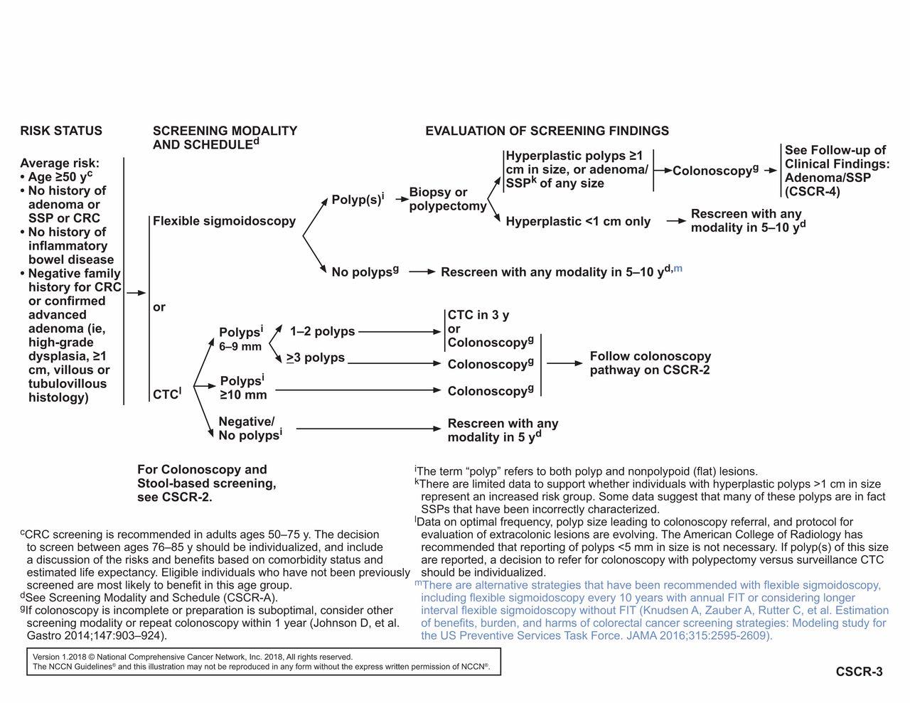 colorectal cancer nccn guidelines 2020