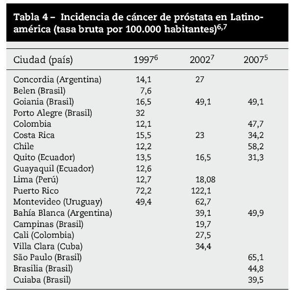 Cancer de prostata metastasis osea supervivencia.