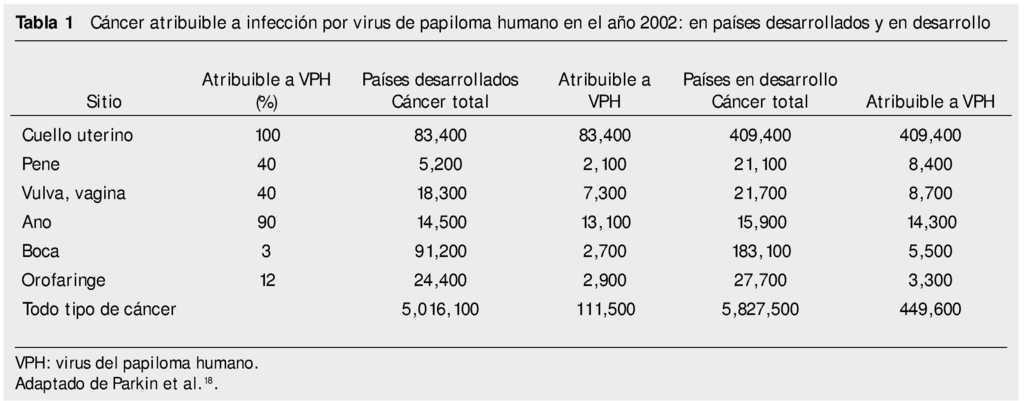 Virus papiloma humano genotipo 53