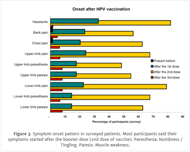 hpv vaccine fever)