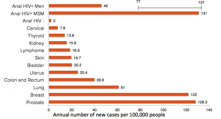 Hiv and cancer link - divastudio.ro