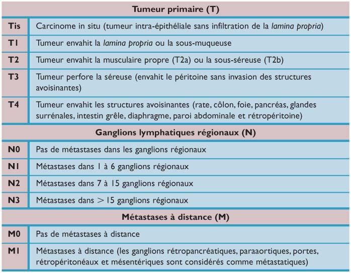 cancer gastrique familial)