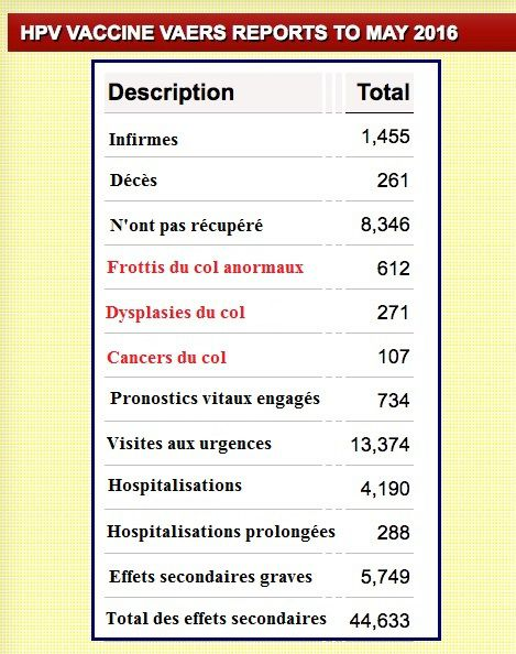 vaccin papillomavirus humain effet secondaire)