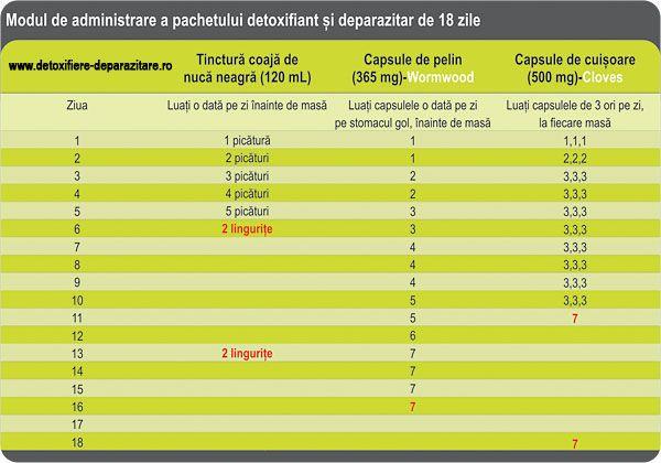 Detoxifierea și deparazitarea organismului - Cărticica Practică