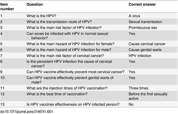 Human papillomavirus yes or no. Your tuppence