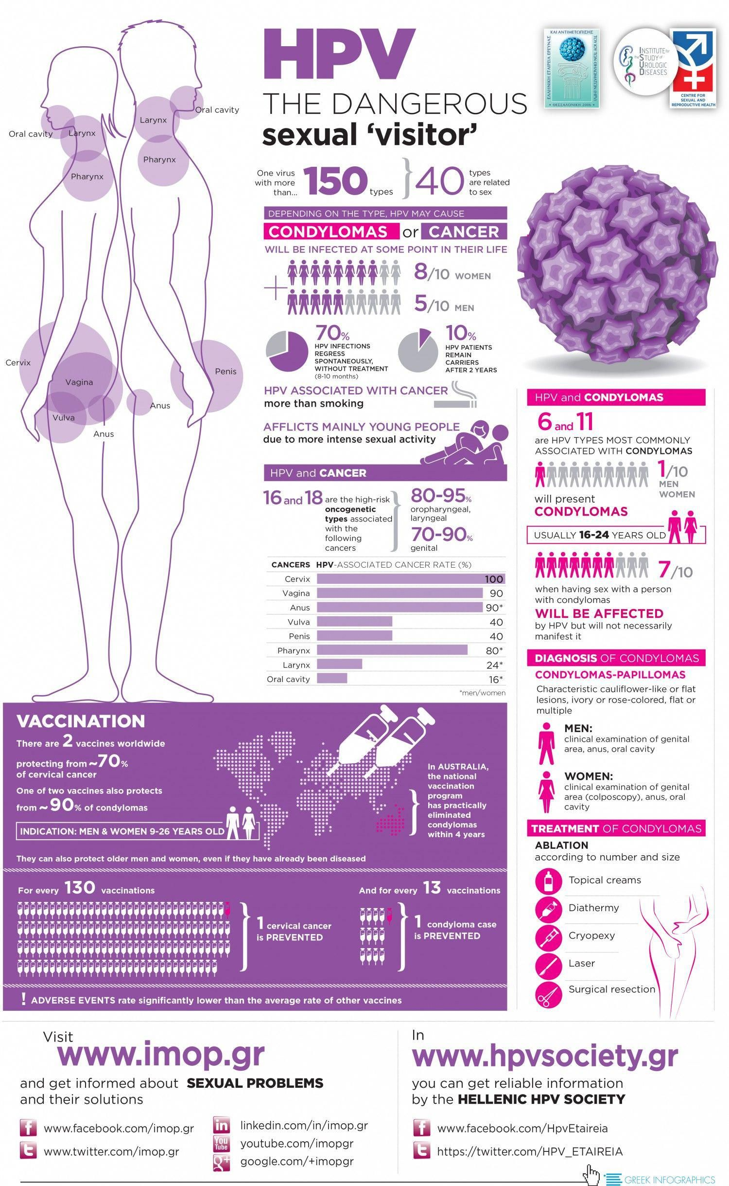 high risk hpv and cancer