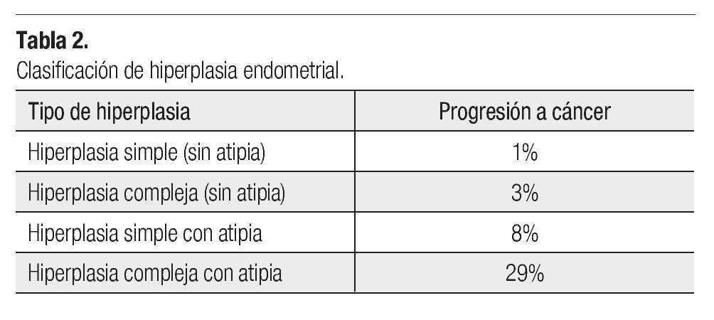 cancer endometrial tipos
