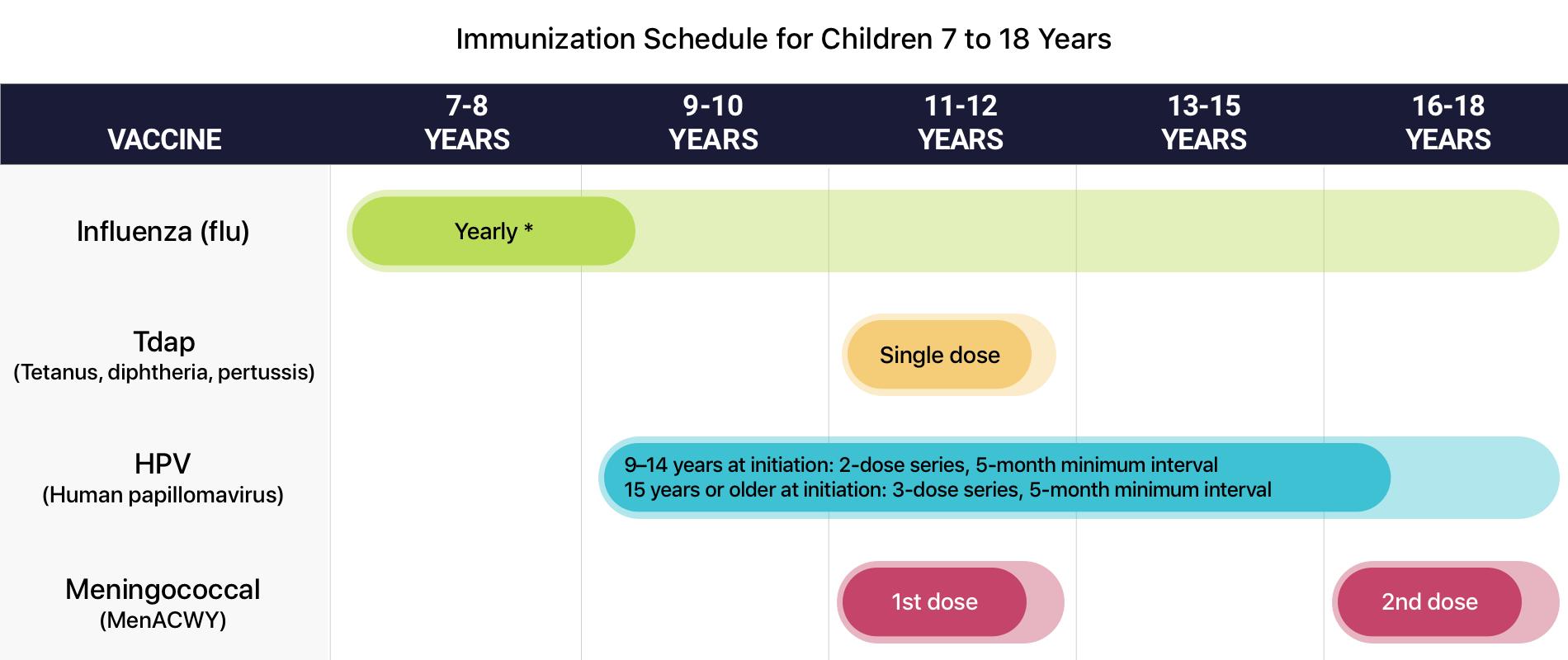 hpv virus vaccine schedule
