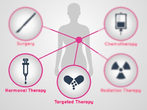 cancer on hormonal therapy)