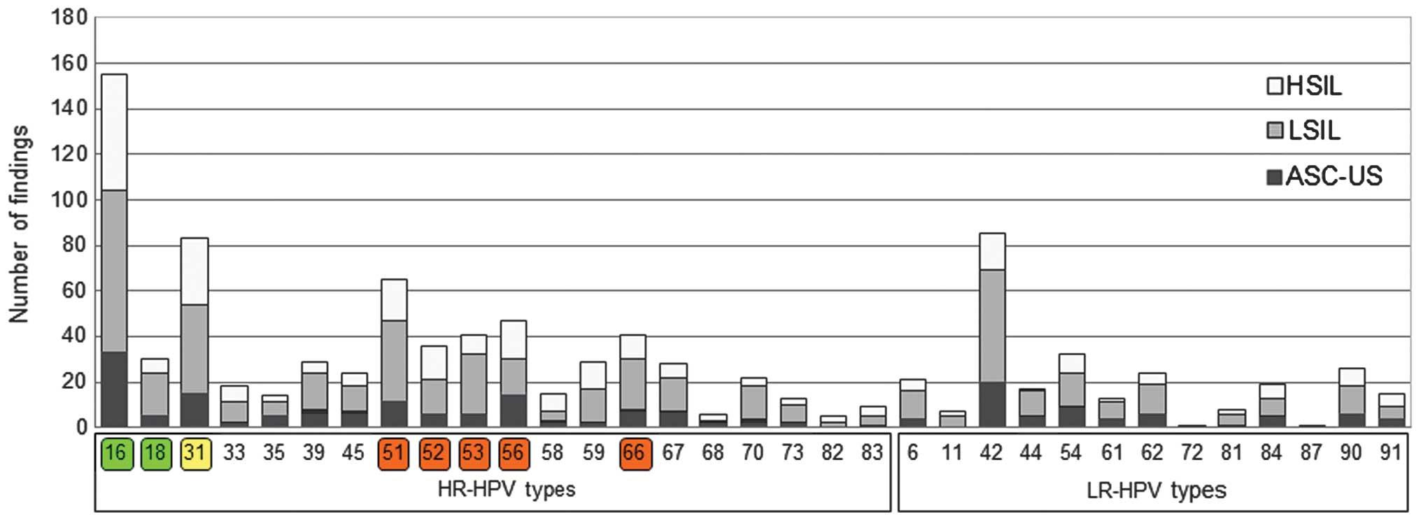 papilloma virus 66