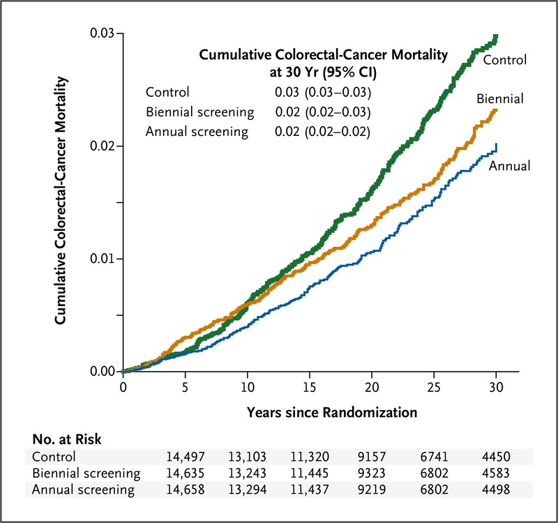 rectal cancer outcomes)