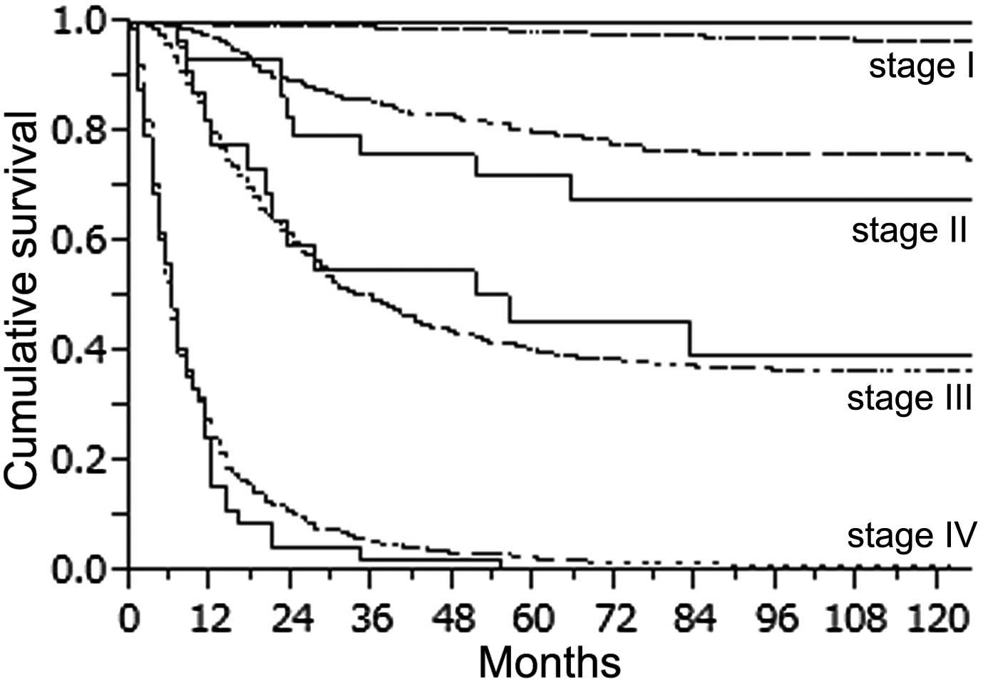 Abdominal cancer survival rates,