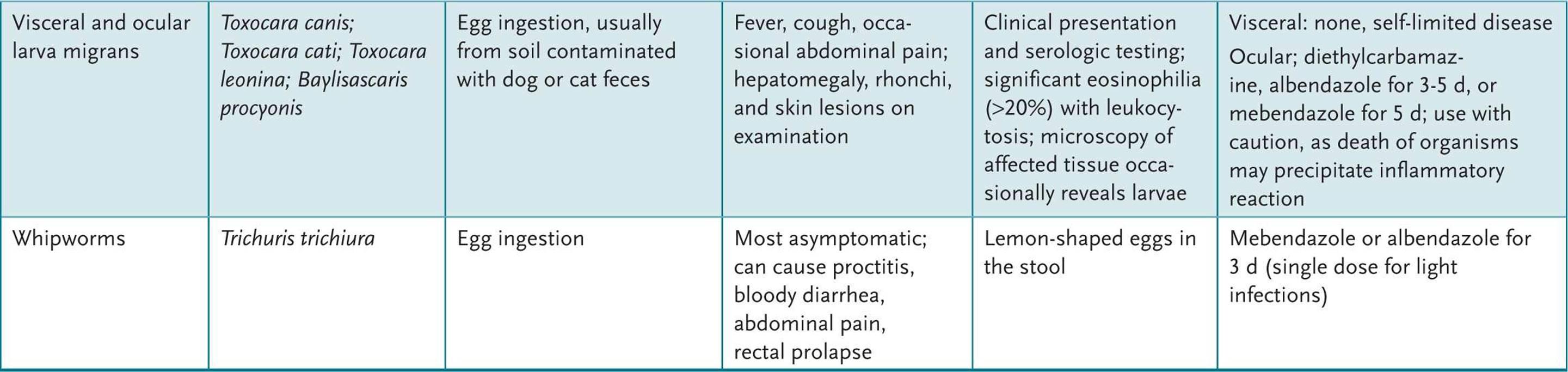 enterobius vermicularis rectal prolapse)