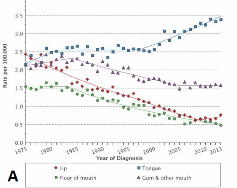 hpv head and neck cancer incidence)