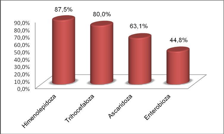 monitorizarea contactului de enterobioză)